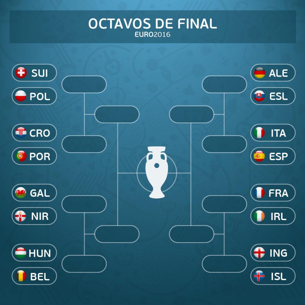 Cuadro definitivo de los octavos de final de la Eurocopa 2016