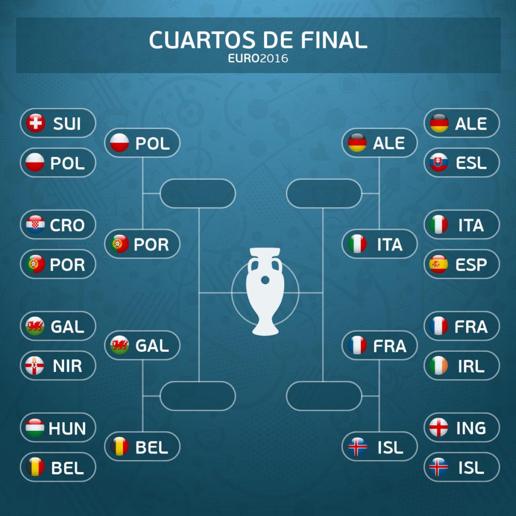 Infografía de cuadro cuartos de final Eurocopa
