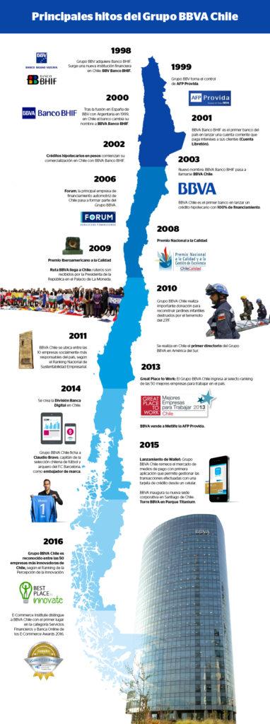Infografía de los hitos de BBVA Chile