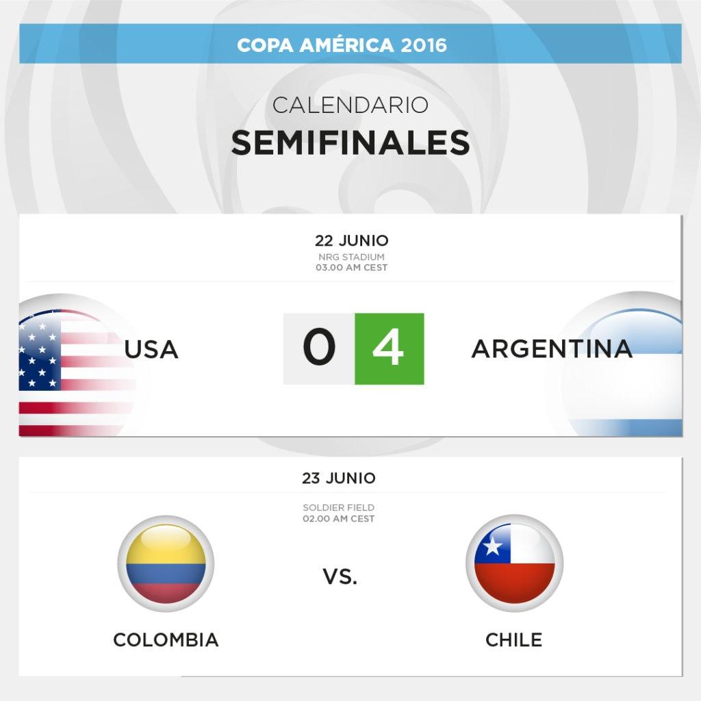 Cuadro de semifinales de la Copa América 2016