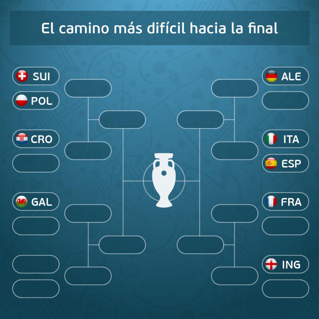Cuadro de octavos de la Eurocopa
