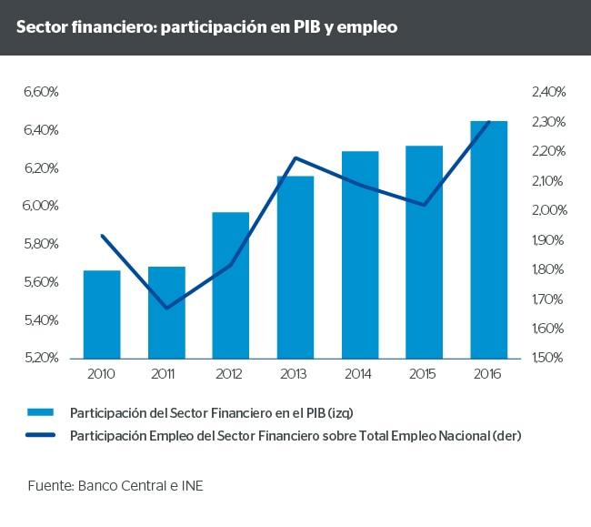 Sector financiero: participación en PIB y empleo de Chile