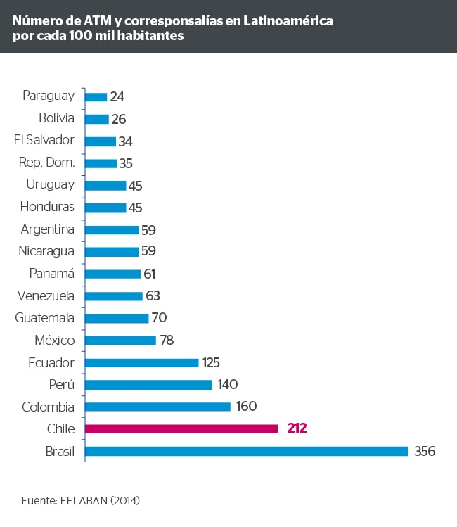Número de ATM y corresponsalías en Latinoamérica por cada 100 mil habitantes