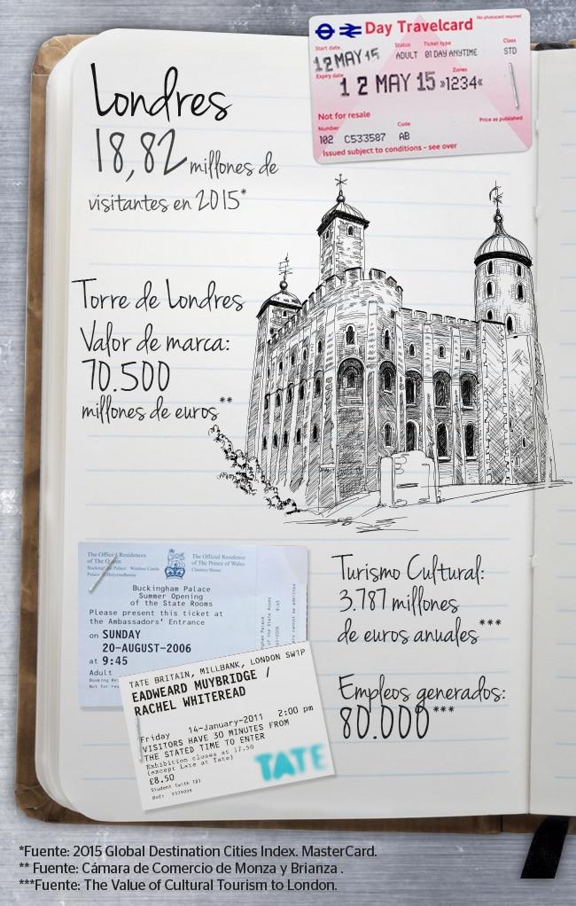 Imagen Infografía BBVA: Valor del Turismo Cultural para Londres