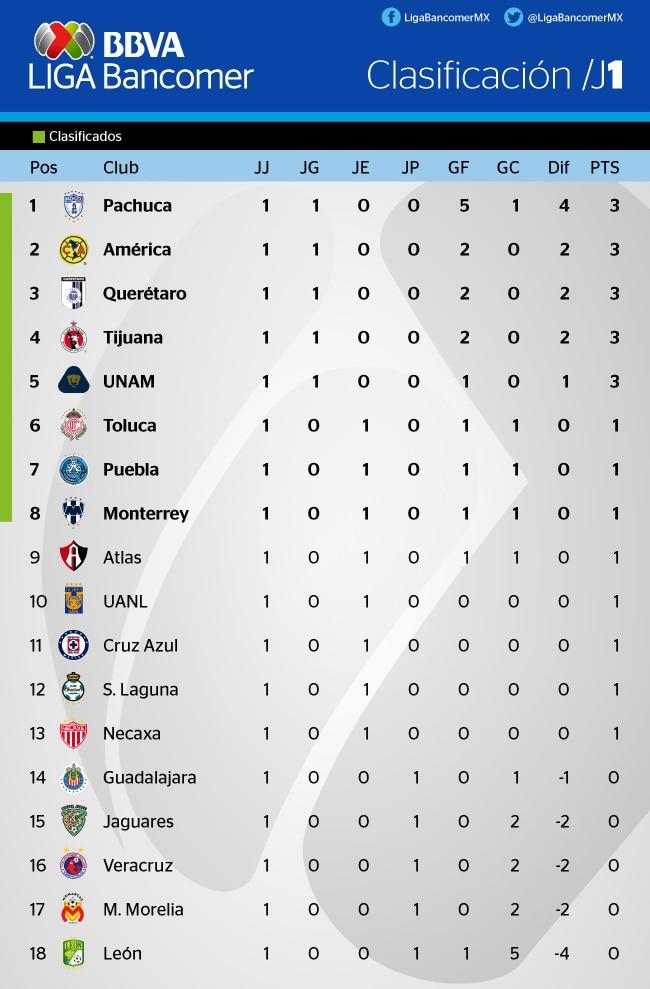Clasificación tras la primera jornada del Apertura 2016 la Liga Bancomer MX