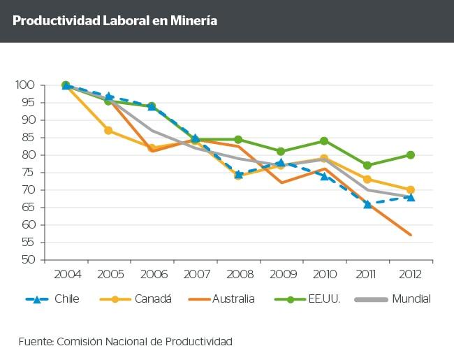 Productividad laboral en minería