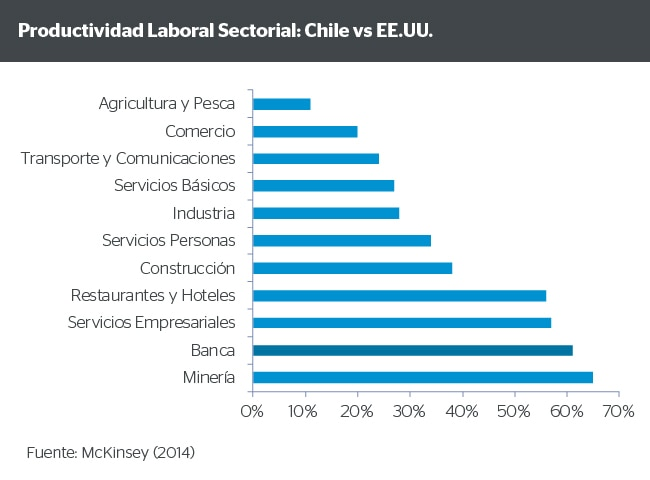 Productividad laboral sectorial: Chile vs EE.UU.