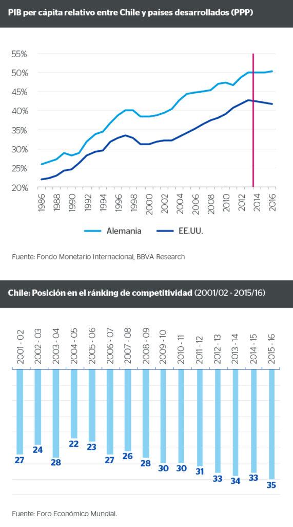 PIB per cápita relativo entre Chile y países desarrollados (PPP)