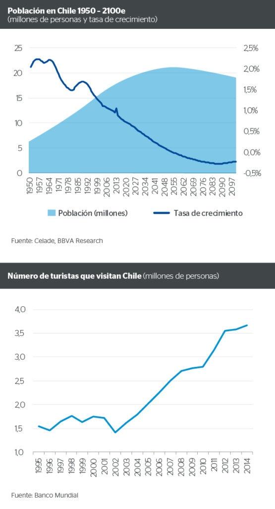 Población en Chile y número de turistas