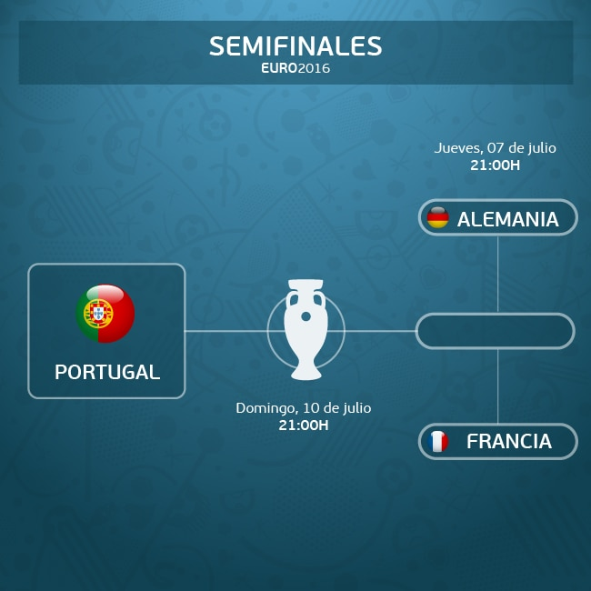 Portugal, primer finalista de la Eurocopa