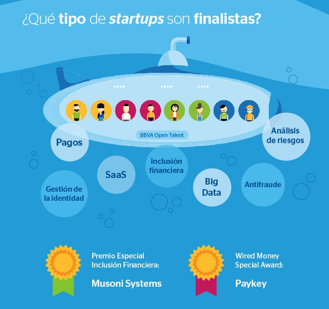 Start Ups finalistas BBVA Open Talent 2016