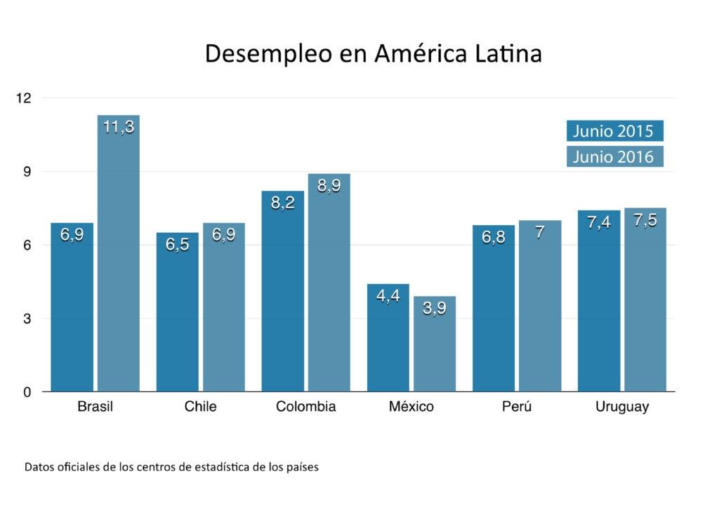 Gráfico desempleo en América Latina junio 2016