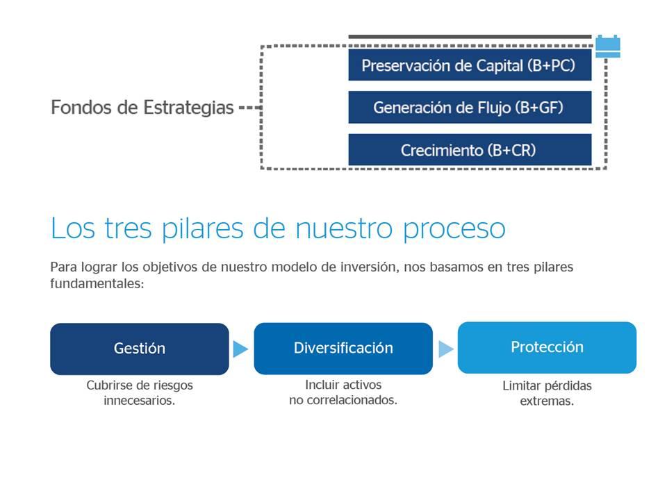 Lámina Fondos Estrategia BBVA Bancomer