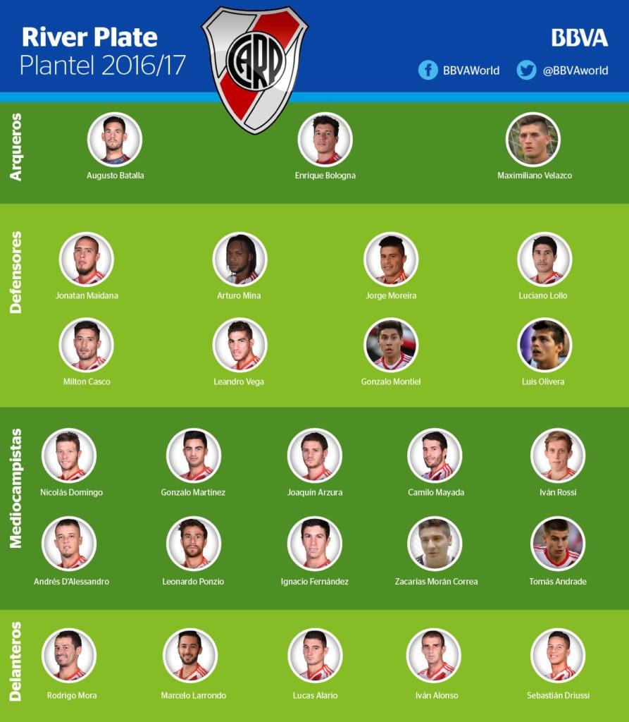 El plantel de River Plate para la temporada 2016/17
