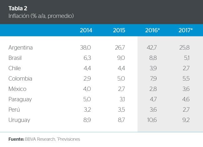 Proyecciones de Inflación en América Latina de BBVA Research