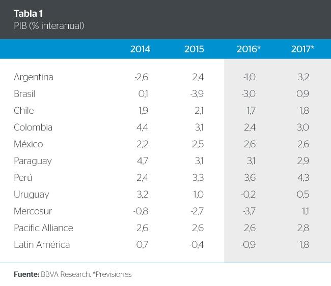 Proyecciones PIB América Latina BBVA Research