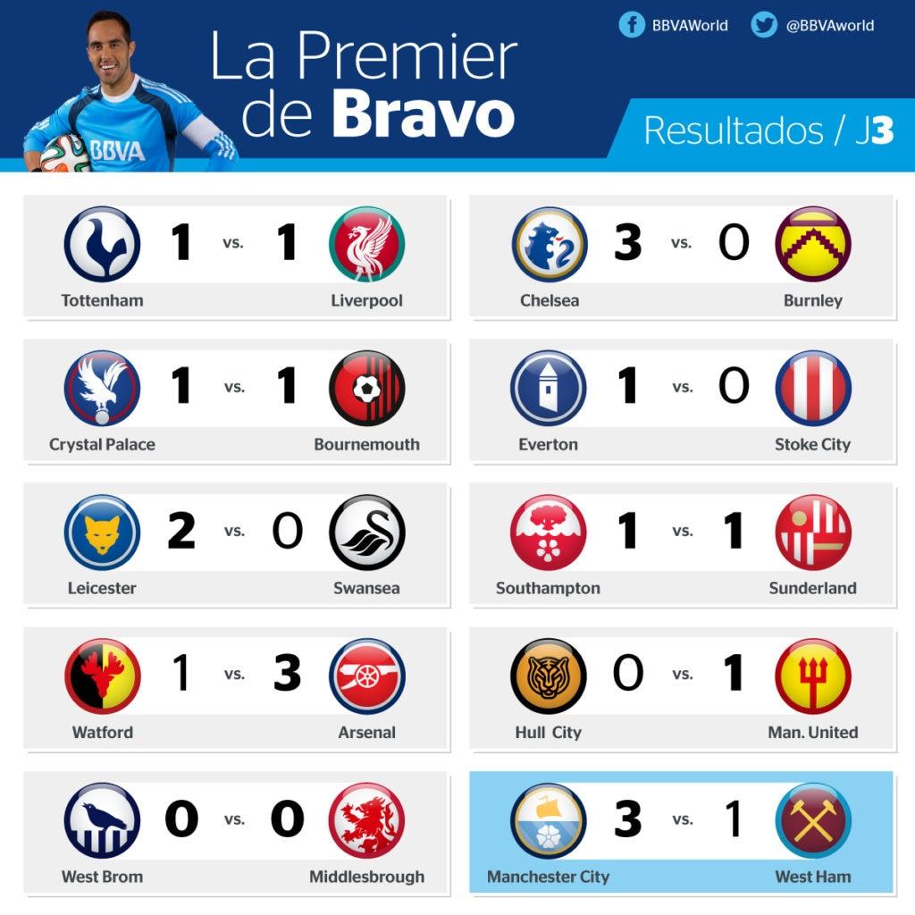 Resultados de la jornada 3 de la Premier League