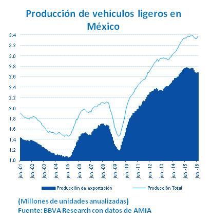 Producción automotriz México