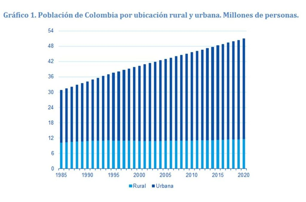 Gráfica Población de Colombia por ubicación rural y urbana. Millones de personas.