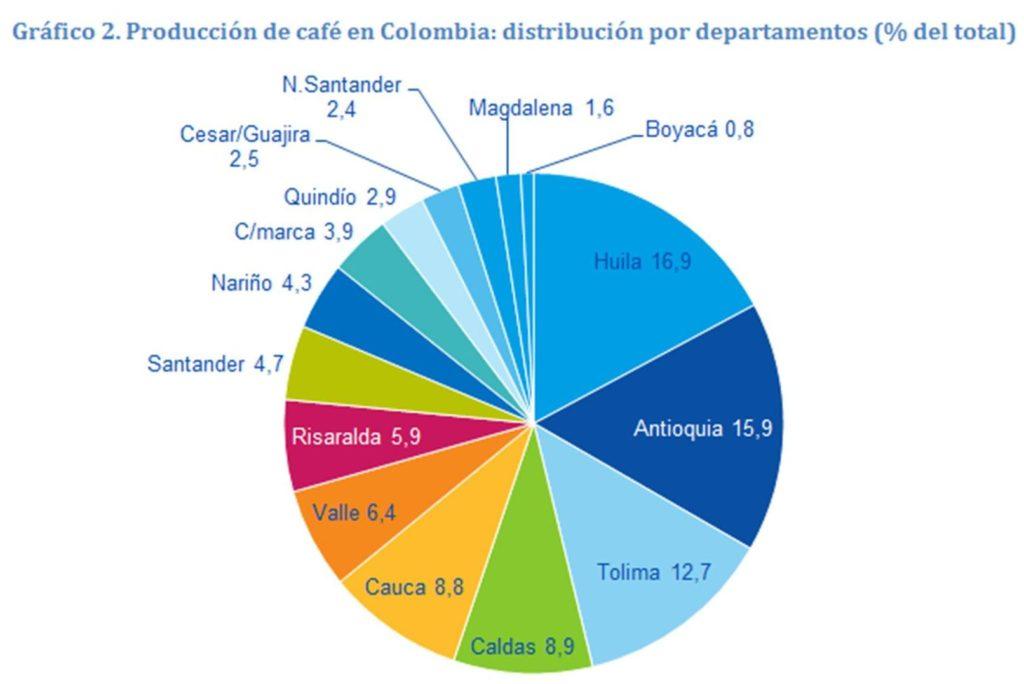 Fotografía Gráfica Producción de café en Colombia: distribución por departamentos (% del total)