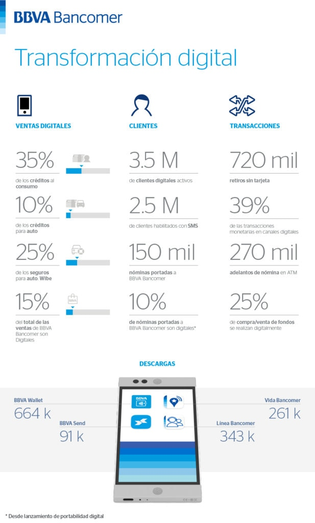 Infografía de transformación digiInfografía de transformación digital. BBVA Bancomer