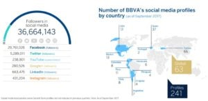 bbva socialmedia presence 3Q17
