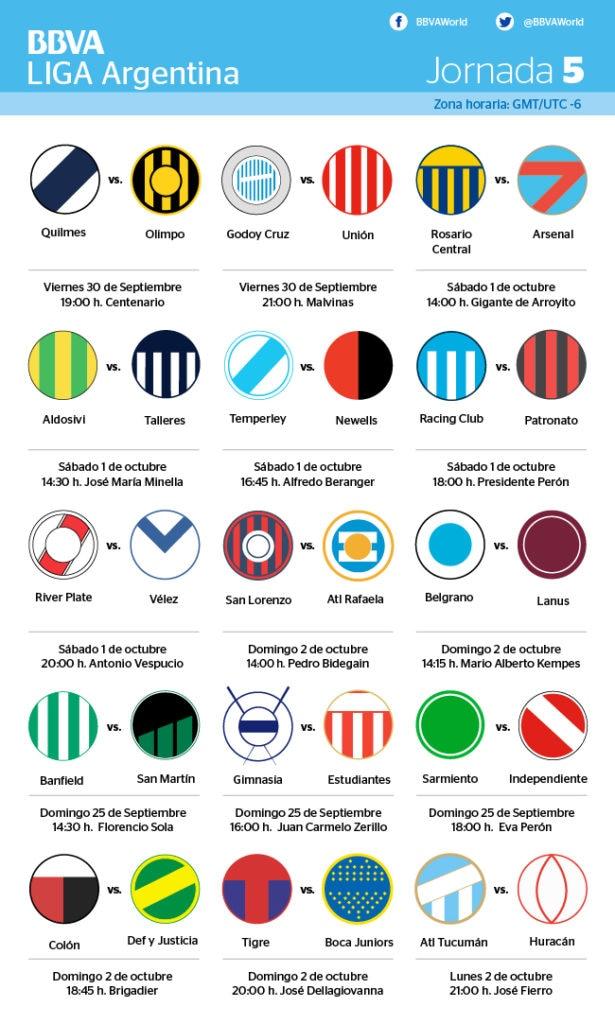 Infografía de Horarios jornada 5 liga argentina