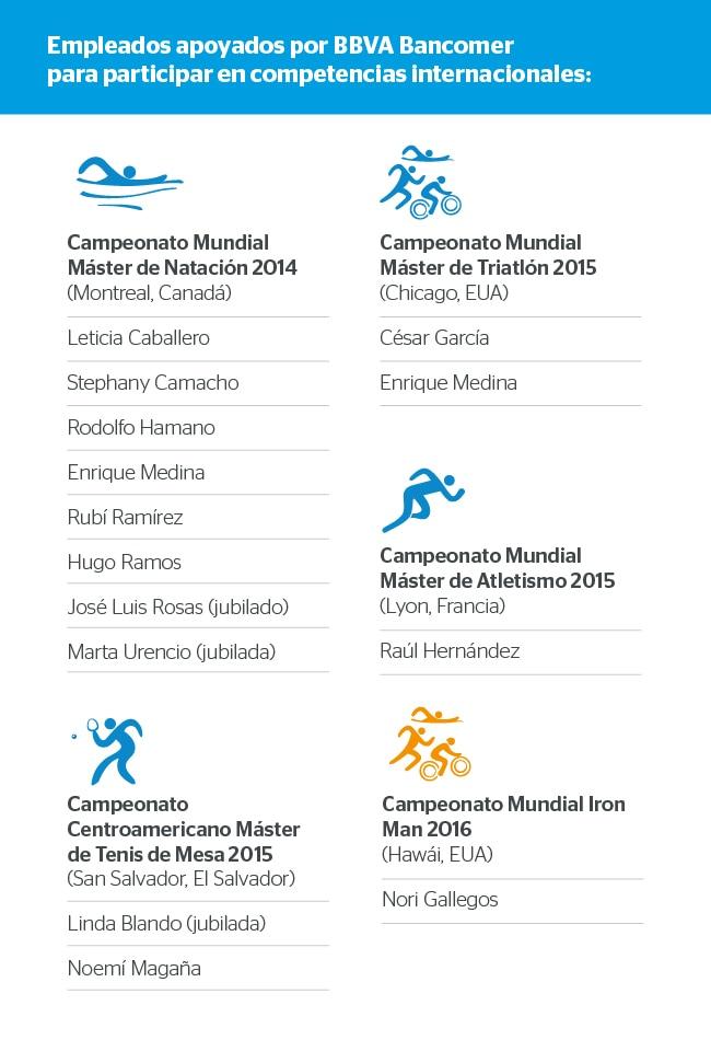 Empleados apoyados por BBVA Bancomer para participar en competiciones internacionales