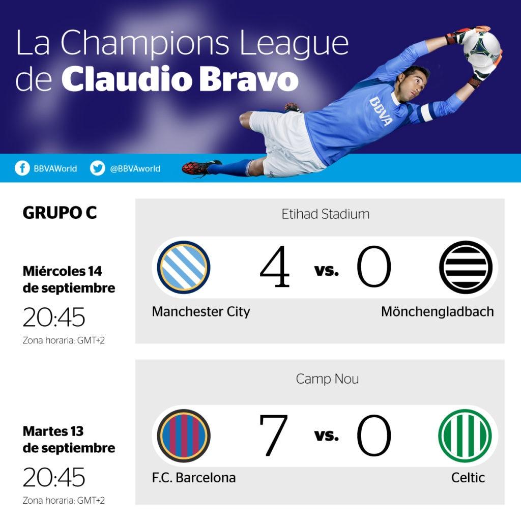 Resultados de la jornada 1 del grupo C de la Champions League