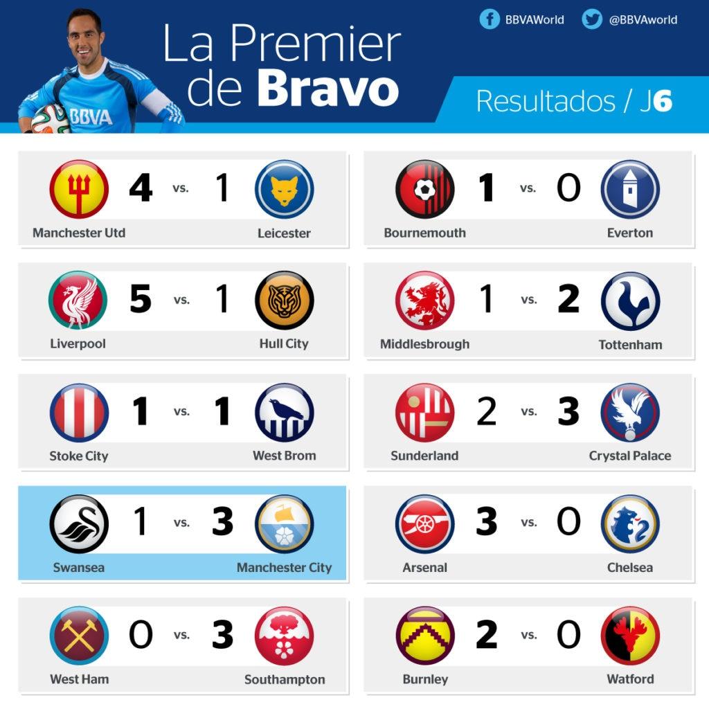 Resultados de la jornada 6 de la Premier League