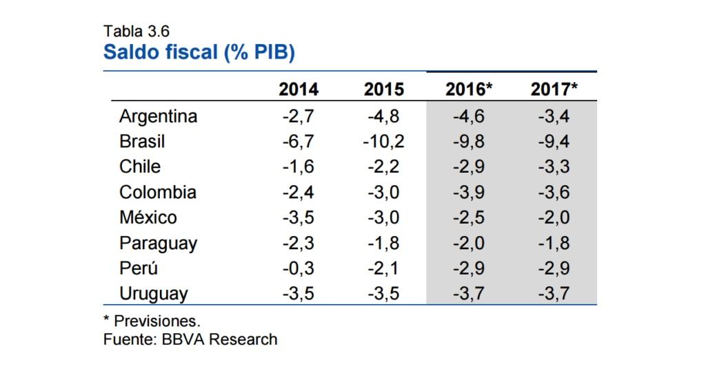fotografia de saldo fiscal research america latina previones bbva