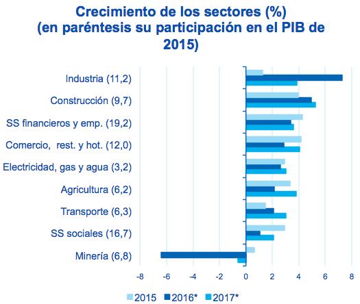 Fotografía de Gráfica crecimiento porcentual de los sectores y participación en el PIB de 2015
