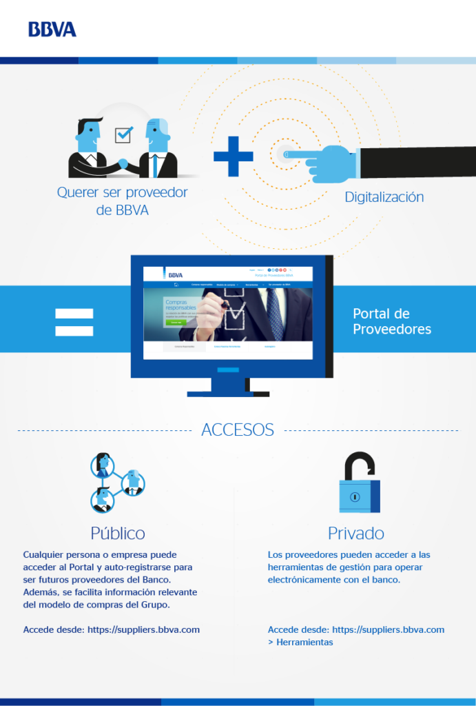 FOTOGRAFÍA DE Infografía Portal Proveedores BBVA