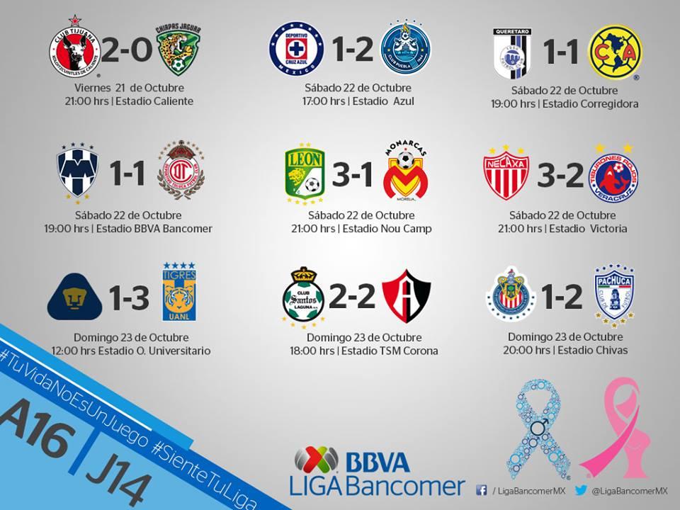 ResultadosJornada14 Liga Bancomer MX