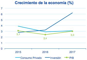 Fotografía de Gráfica crecimiento de la economía desde 2015 hasta 2017
