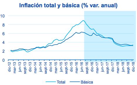 Fotografía Gráfica inflación total y básica