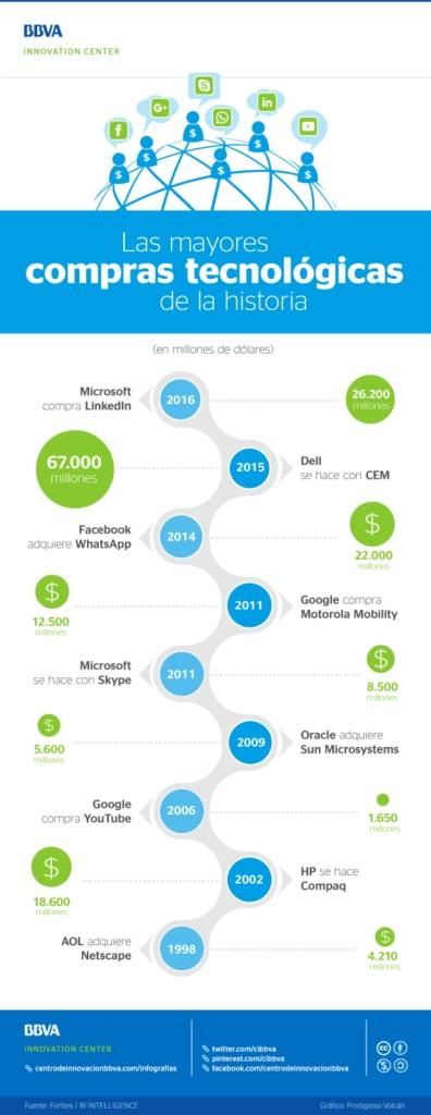 cibbva-infografia-las-mayores-compras-tecnologicas_0