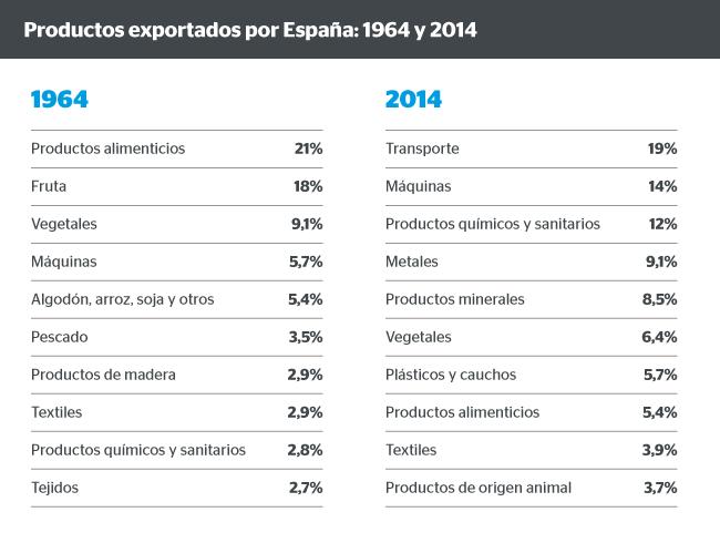FOTOGRAFÍA DE Gráfico exportaciones España, BBVA