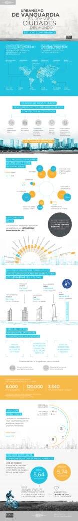 infografia de urbanismo vanguardia grandes ciudades distrito castellana norte dcn madrid arquitectura bbva