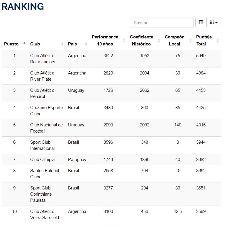El ranking actual de la Conmebol