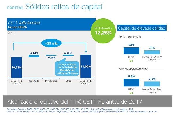 Ratios de capital 3T 2016