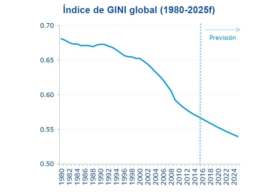 Fotografía de BBVA Research, Índice de Gini global, economía, desigualdad, asuntos sociales