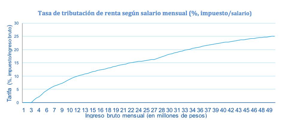 Fotografía de Tasa de tributación de renta según salario mensual (%, impuesto/salario)
