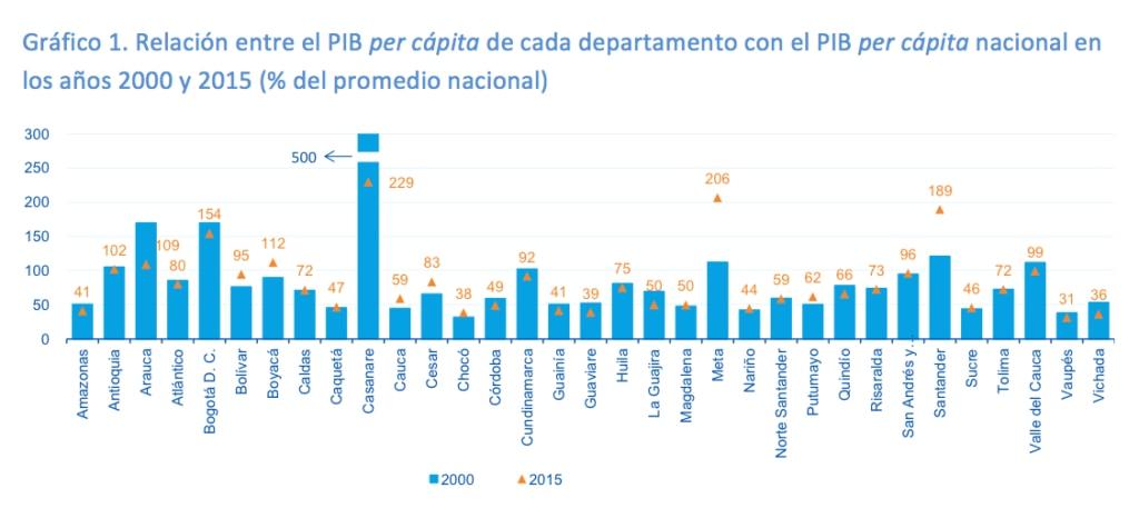 Fotografía de Gráfica de la Relación entre el PIB per cápita de cada departamento con el PIB per cápita nacional en los años 2000 y 2015