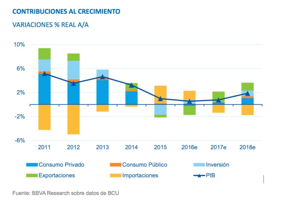 Contribuciones Crecimiento Uruguay BBVA Research