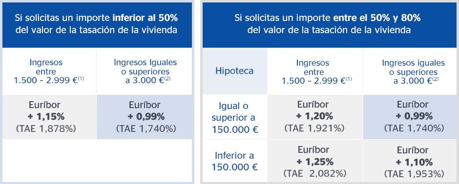 Fotografía de Hipoteca Variable BBVA, tipos de interés, gráfico BBVA, datos
