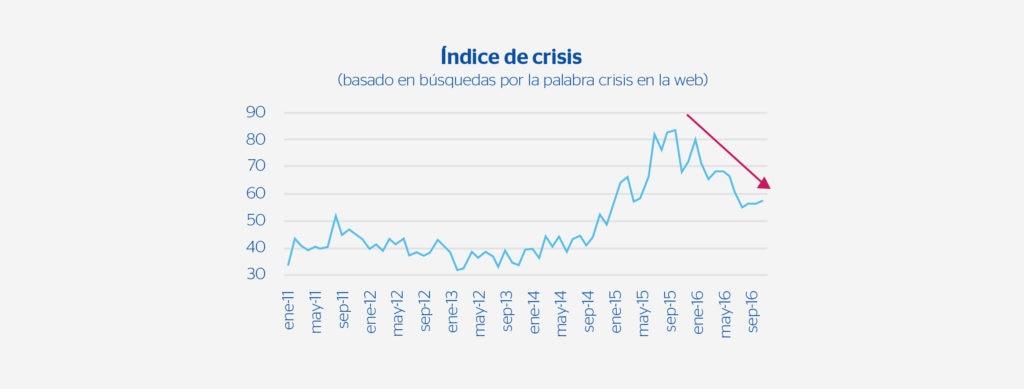 Indice de crisis Brasil BBVA Research