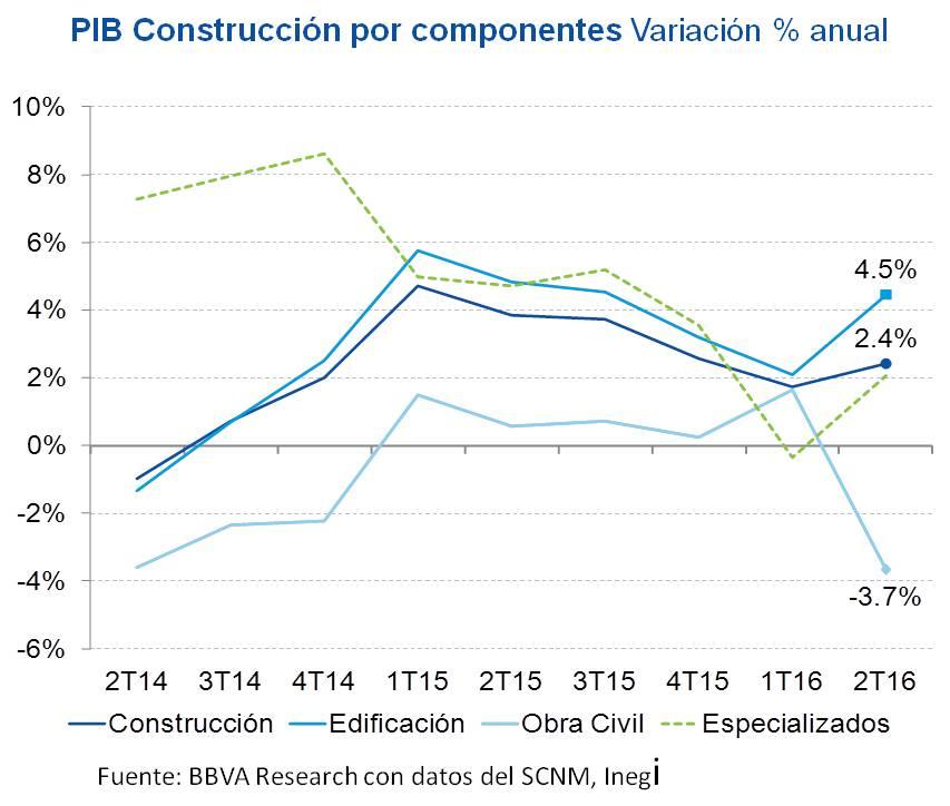 PIB CONSTRUCCIÓN POR COMPONENTES