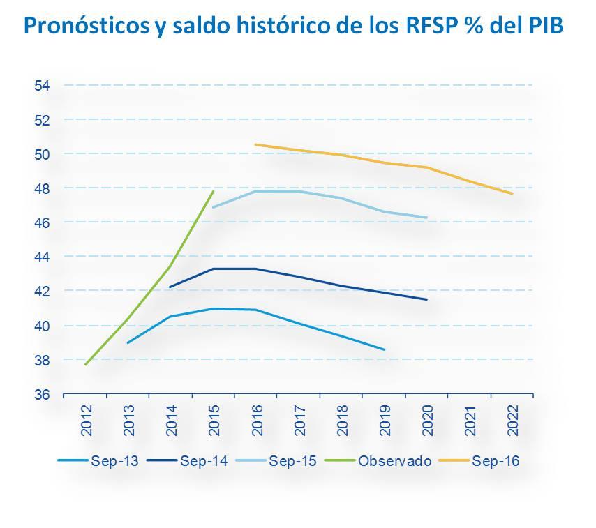 RFSP % PIB
