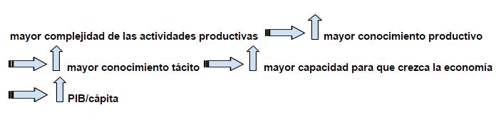 Relación PIB y ECI- Índice de Complejidad Económica- Macroeconomía-Recurso BBVA